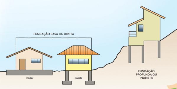 Tipos de fundações Fonte: Casa dois
